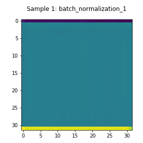 Batch normalization layer for Encoder residual network.